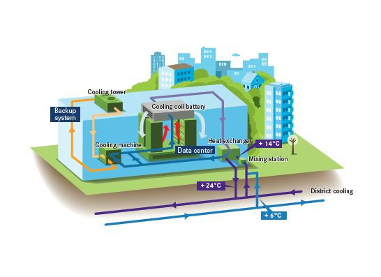 Interxion illustration